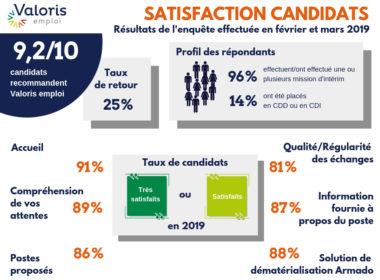 9.2 candidats sur 10 recommandent Valoris emploi